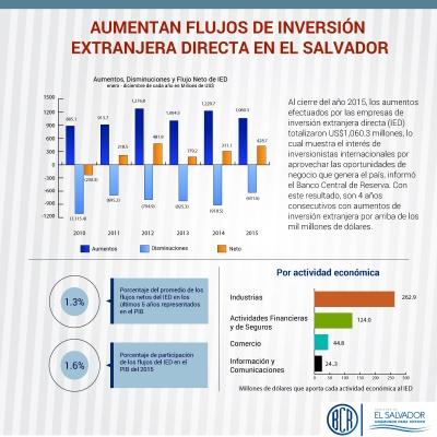Aumentos de Inversión Extranjera Directa  sumaron US$1060.3 millones en 2015