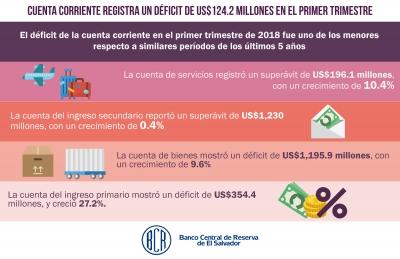 Cuenta corriente registra un déficit de US$124.2 millones en el primer trimestre