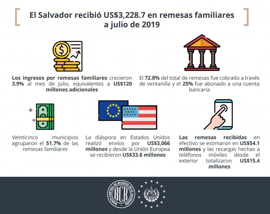 El Salvador recibió $3,228.7 en remesas familiares al mes de julio