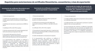 Información importante para clientes exportadores de CIEX El Salvador