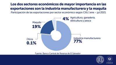 Las exportaciones de El Salvador ascendieron a US$3,846.3 millones al mes de julio