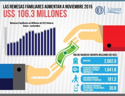 Las remesas al mes de noviembre de 2015 superaron en US$106.3 millones a las recibidas en 2014