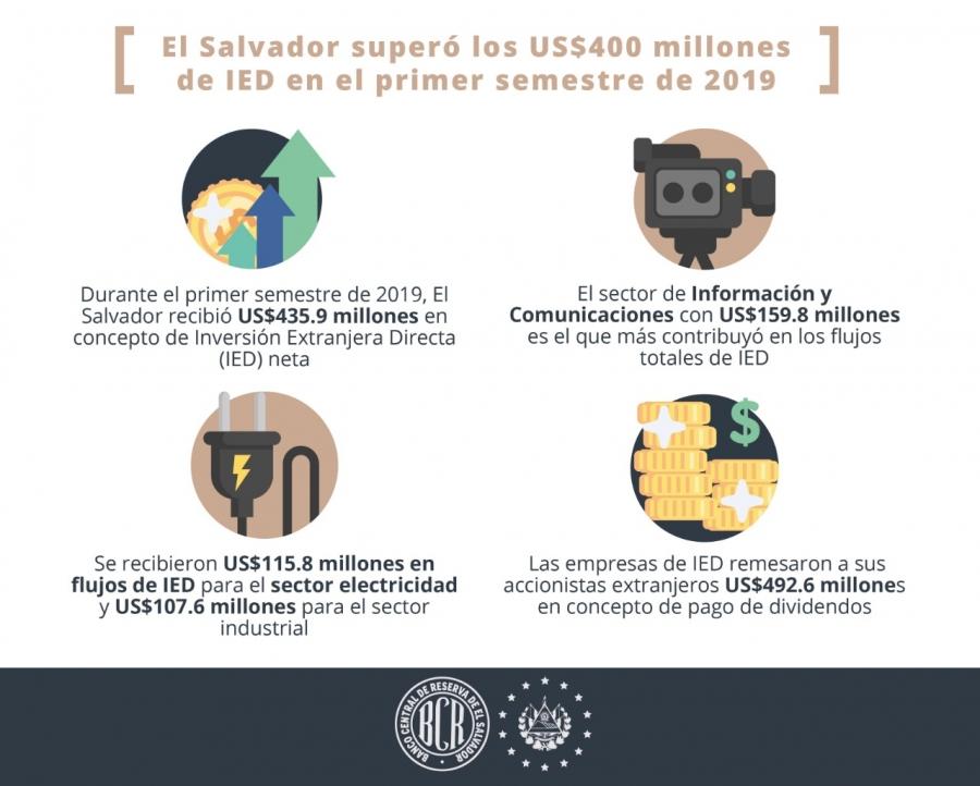 El Salvador superó los $400 millones de inversión extranjera en primer semestre