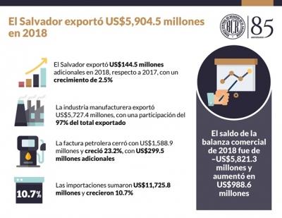 Exportaciones de El Salvador alcanzan US$5,904.5 millones en 2018 y crecen 2.5%