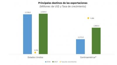 Exportaciones alcanzan US$5,760 millones en 2017 y aumentan 6.3%