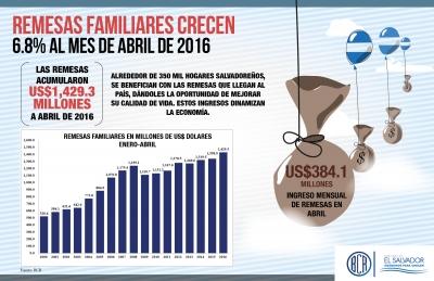 Remesas crecen 6.8% en el primer cuatrimestre del año 2016  alcanzando el mayor ingreso en el mes de abril desde el año 2000