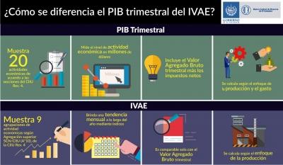 Cómo se diferencia el PIB Trimestral del IVAE