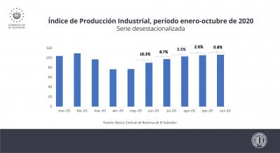 Índice de Producción Industrial mantiene tendencia de recuperación por quinto mes consecutivo