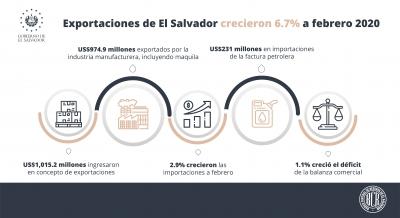 Exportaciones de El Salvador crecieron 6.7% a febrero 2020