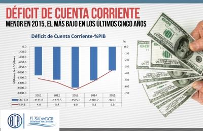 Déficit de cuenta corriente disminuye 29.6% en 2015: el menor de los últimos cinco años