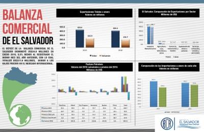 Déficit de Balanza Comercial se redujo $34.9 millones en enero 2016
