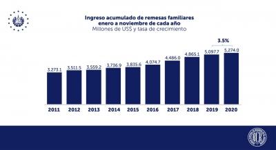 Las remesas familiares suman cinco meses consecutivos de crecimiento