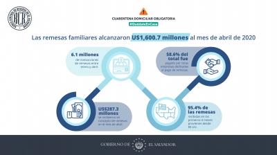 Las remesas familiares alcanzaron U$1,600.7 millones al mes de abril de 2020