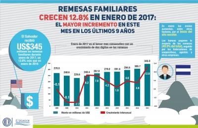 Remesas familiares crecen 12.8% en enero de 2017: el mayor incremento  de este mes en los últimos 9 años