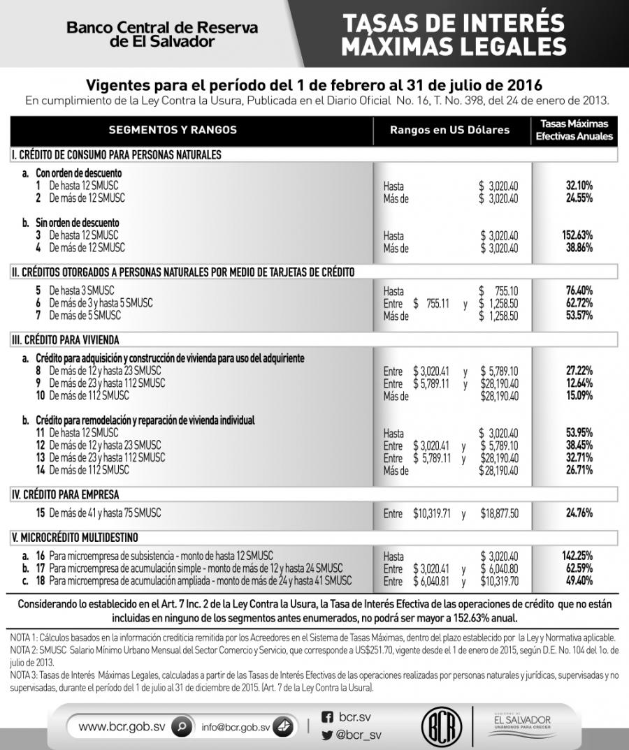Sexto cálculo de Tasas de Interés Máximas Legales en Aplicación de ...
