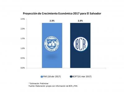 Las proyecciones de crecimiento que estima el FMI para el 2017 en El Salvador son iguales a las del BCR 2.3%