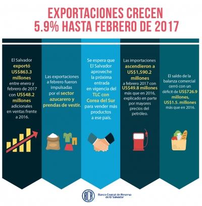 Infografía de comercio exterior en El Salvador a febrero 2017.