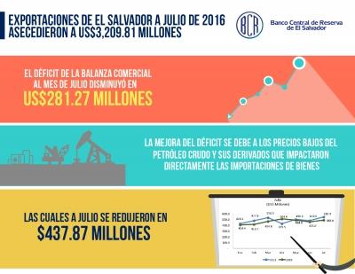 Exportaciones de El Salvador a julio 2016 ascendieron a US$3,209.81 millones