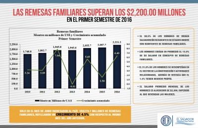Las Remesas familiares superan los $2,200.00 millones en el primer semestre de 2016
