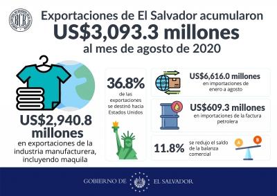 Exportaciones de El Salvador acumularon US$3,093.3 millones hasta agosto de 2020