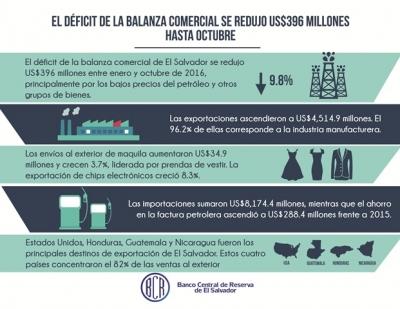 Infografía de la balanza comercial en El Salvador hasta octubre 2016