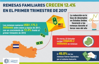 Remesas familiares registran crecimiento de 12.4% al primer trimestre de 2017