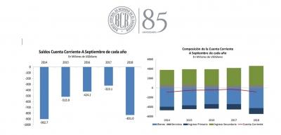 Superavit de balanza de servicios e ingreso secundario suman $4,628 millones a septiembre 2018