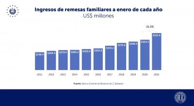 Las remesas familiares crecen 21.5% en enero