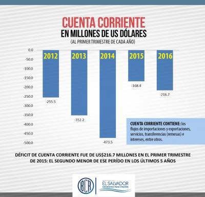Déficit de Cuenta Corriente fue de US$216.7 millones en el primer trimestre de 2016: el segundo menor de ese período en los últimos 5 años