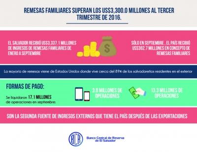Infografía sobre remesas familiares al tercer trimestre 2016