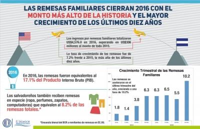 Infografía sobre remesas familiares al cierre de 2016, registrando el monto más alto de la historia y mayor crecimiento de los últimos diez años.