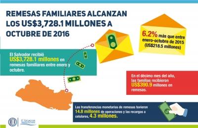 Infografía de las remesas familiares a octubre de 2016