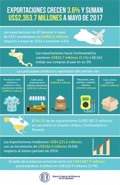 El Salvador acumula US$2,353.7 millones en exportaciones a mayo de 2017 y crecen 3.6%
