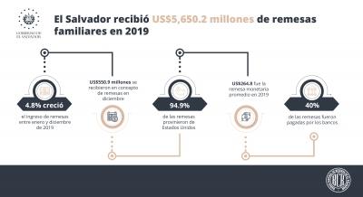 El Salvador recibió US$5,650.2 millones de remesas familiares en 2019
