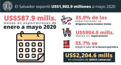 El Salvador exportó US$1,902.9 millones a mayo 2020