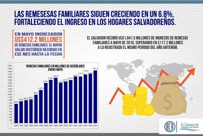 Las remesas familiares crecen 6.8% hasta mayo 2016: fortaleciendo el ingreso de los hogares salvadoreños