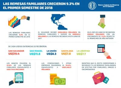 Las remesas familiares crecieron 9.3% en el primer semestre de 2018