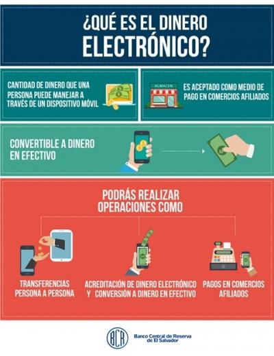 Infografía del dinero electrónico