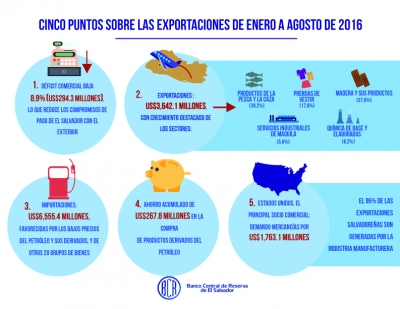 Déficit comercial de El Salvador cayó US$284.3 millones en agosto