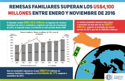 Infografía del comportamiento de las remesas familiares de enero a noviembre 2016