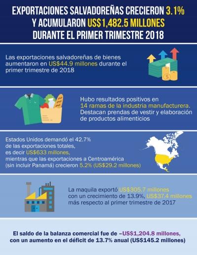 Las exportaciones salvadoreñas crecieron 3.1% y acumularon US$1,482.5 millones en el primer trimestre de 2018