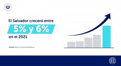 Economía salvadoreña crecerá entre 5% y 6% en 2021, según proyecciones BCR