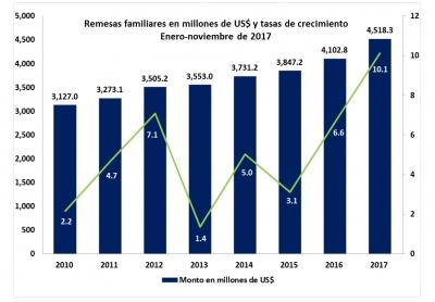 Las remesas alcanzan US$4,518.3 millones a noviembre de 2017 y crecen 10.1%