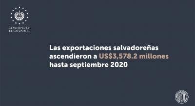 Las exportaciones de El Salvador ascendieron a US$3,578.2 millones a septiembre de 2020