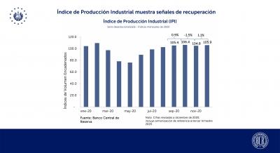 El Índice de Producción Industrial (IPI) muestra señales de recuperación