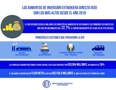 Aumentos de Inversión Extranjera Directa Neta en El Salvador son los más altos desde 2010