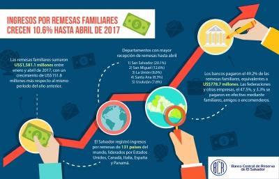 Ingresos por remesas familiares crecen 10.6% hasta abril y suman US$1,581.1 millones