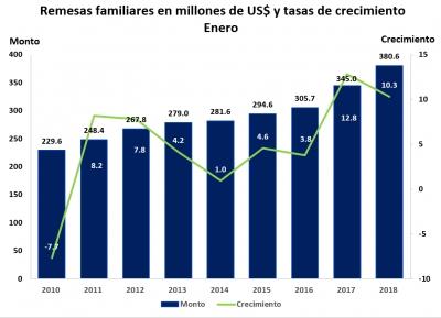 Las remesas familiares crecieron 10.3% en enero de 2018