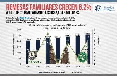Remesas familiares crecen 6.2% a julio de 2016 alcanzando los US$2,594.5 millones